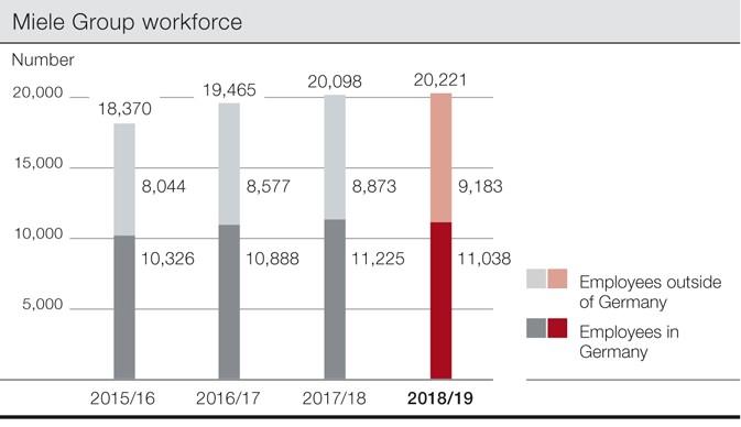 Miele Group workforce